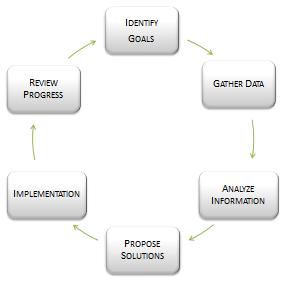 financial-planning-flow-chart